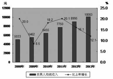 【滨城资讯】2013年兴城市国民经济和社会发展统计公报